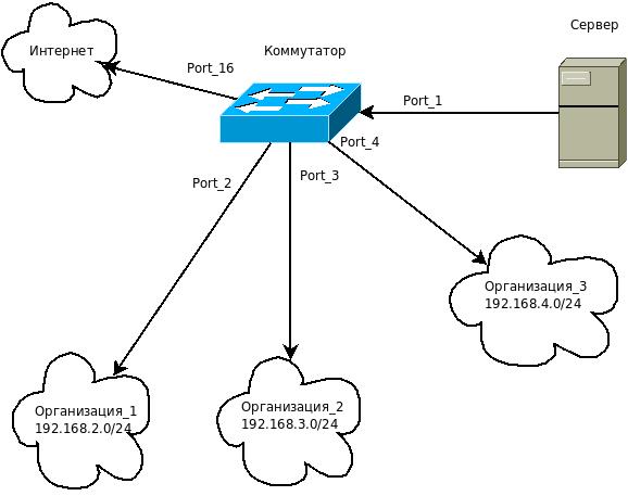 На схеме показан пример подключения трёх организаций, остальные подключаются аналогичным образом.
