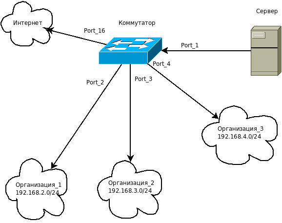 Пример схемы сети.